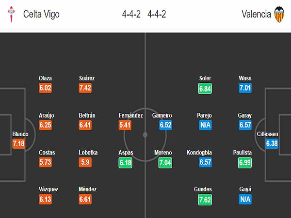 Đội hình dự kiếnCelta Vigo vs Valencia