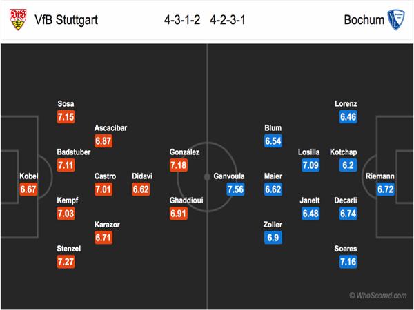 Đội hình dự kiến Stuttgart vs Bochum