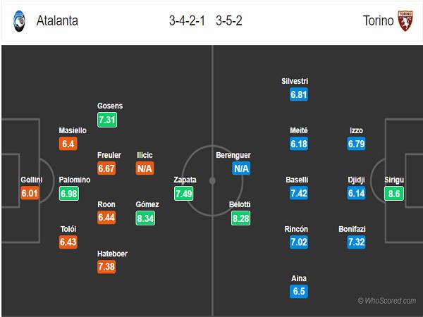 Đội hình dự kiến Atalanta vs Torino