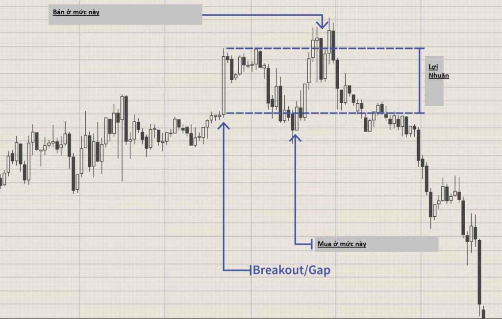 chiến lược Gap trong Forex