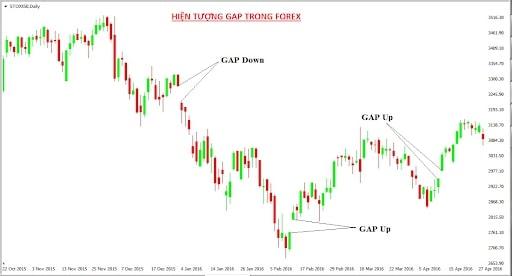 hiện tượng Gap trong Forex