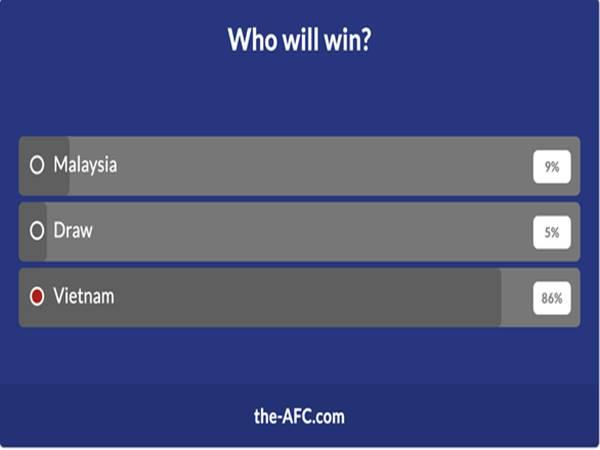 Bóng đá VN 11/6: Chỉ 9% độc giả tin Malaysia thắng Việt Nam