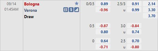 Tỷ lệ kèo bóng đá giữa Bologna vs Verona