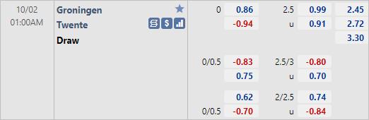 Tỷ lệ kèo giữa Groningen vs Twente